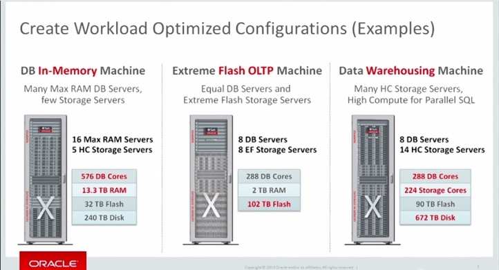 "Slide from ""Exadata X5-2: Extreme Flash and Elastic Configurations"" video - Oracle YouTube Channel"