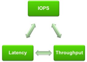 What is Latency? And How is it Different from IOPS