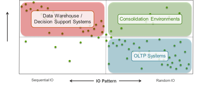 database-io-workload-consolidation-zone