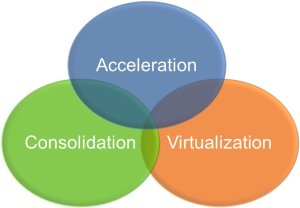 acceleration-consolidation-virtualization
