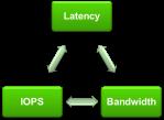 storage-characteristics