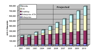 2013 HDD Market by Application