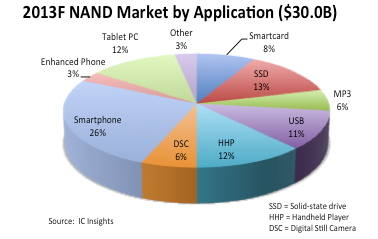 2013 NAND Market by Application