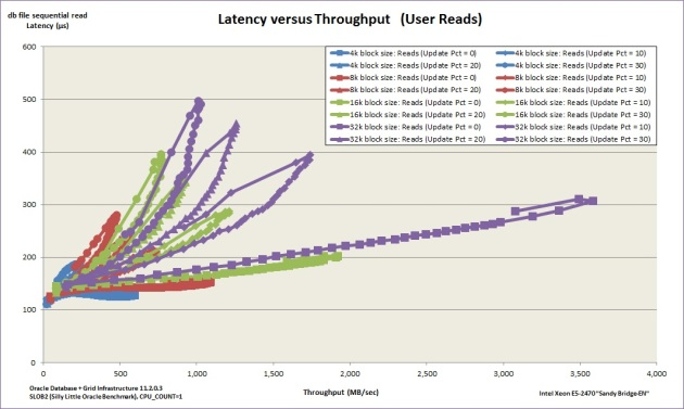 slob-blocksize-tests-latency-versus-throughput