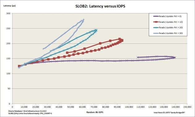 SLOB2-initial-testing