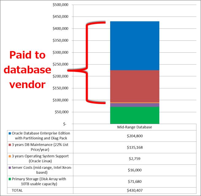 midrange-database-price-breakdown