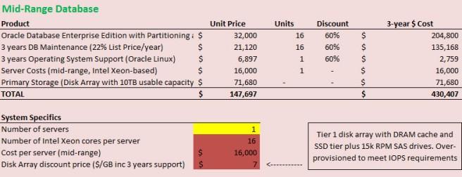 midrange-price-breakdown