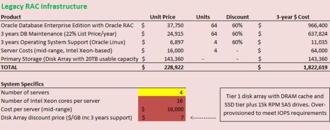 oracle-rac-price-breakdowns