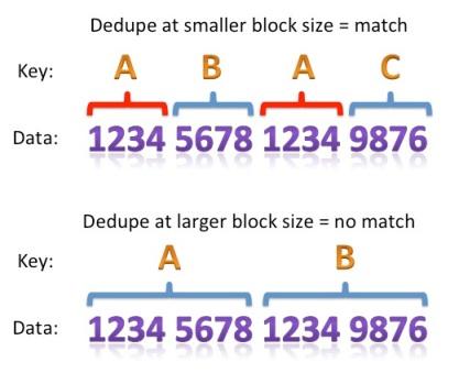 dedupe-block-size