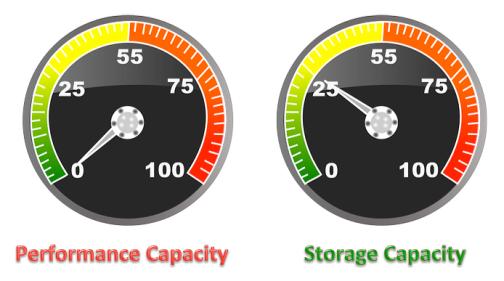 performance-and-storage-capacity