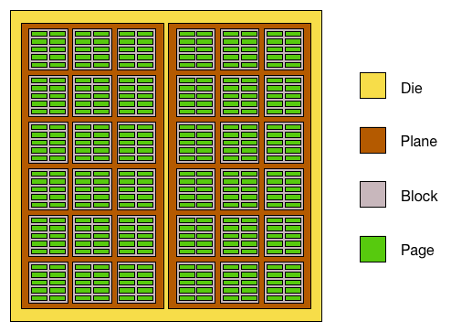 NAND Flash Die Blocks, Planes and Pages
