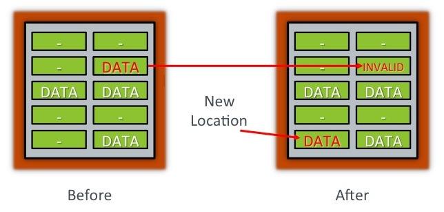 Understanding Flash: Blocks, Pages and Program / Erases
