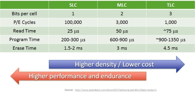 slc-mlc-tlc-performance-chart