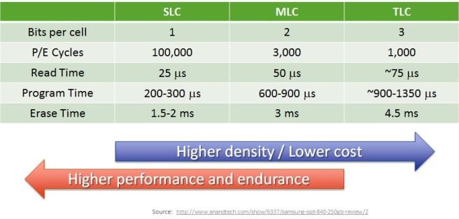 slc-mlc-tlc-performance-chart