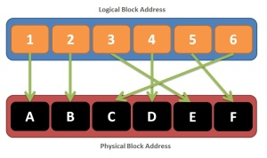 logical-physical-block-addressing