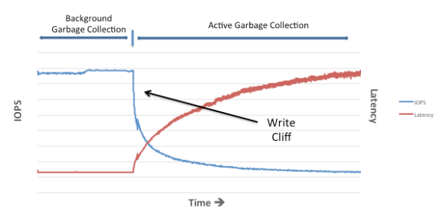 active-vs-background-garbage-collection