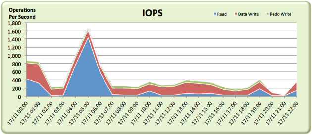 awr-averages-lie-2nd-iops