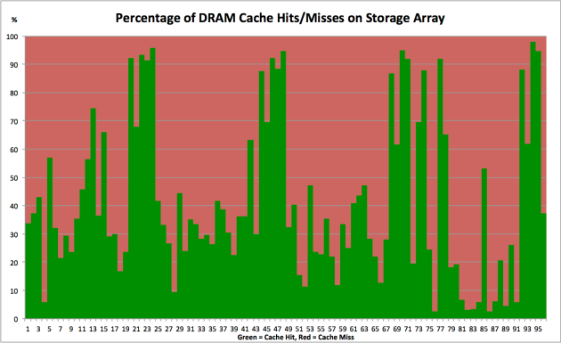 awr-averages-lie-cache-hits-and-misses