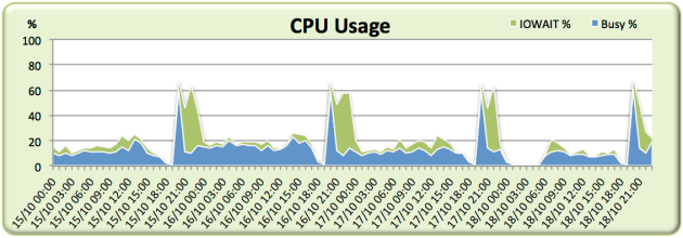 awr-averages-lie-cpu-utilization