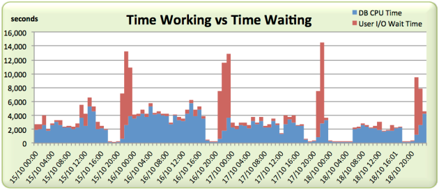 awr-averages-lie-work-vs-wait