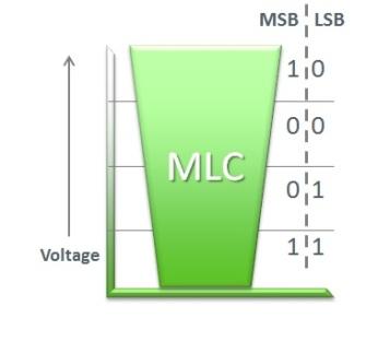 mlc-bucket-msb-lsb