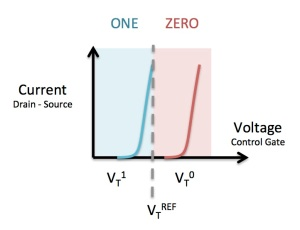 "FGMOS Read Thresholds: The voltage threshold at which current begins to flow from drain to source is different depending on the charge stored on the floating gate. By testing at an intermediate reference voltage (VtREF) called the ""read point"" we can determine whether the floating gate contains charge (which we call ZERO) or not (which we call ONE)"