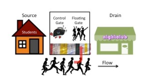 "Excited students going to a nightclub are stimulated so that some fall into the ""Floating Gate"" room"