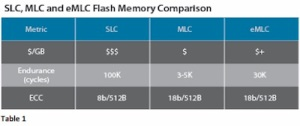 Comparison of SLC, MLC and EMLC (courtesy of EE Times)