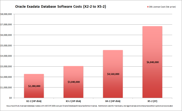 Exadata DB License Cost Comparison X2-2 to X5-2