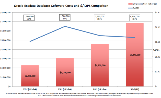 Exadata DB License Cost Comparison