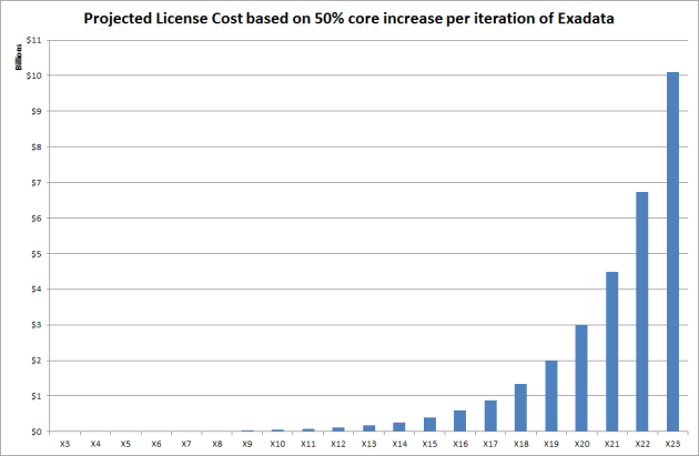 Exadata DB License Cost Projection