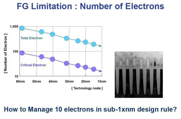 Floating Gate Limitations (SK Hynix Presentation - Aug 2012)