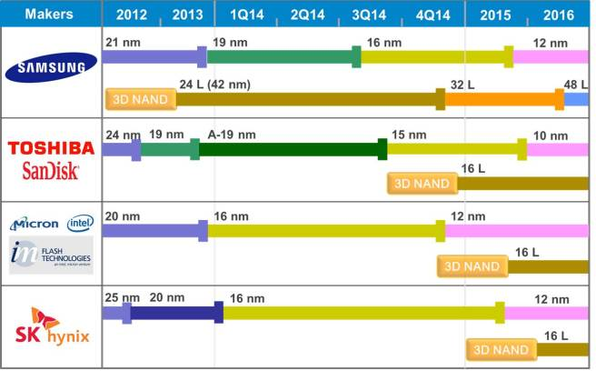 Technology Roadmap for NAND Flash (Image courtesy of TechInsights)