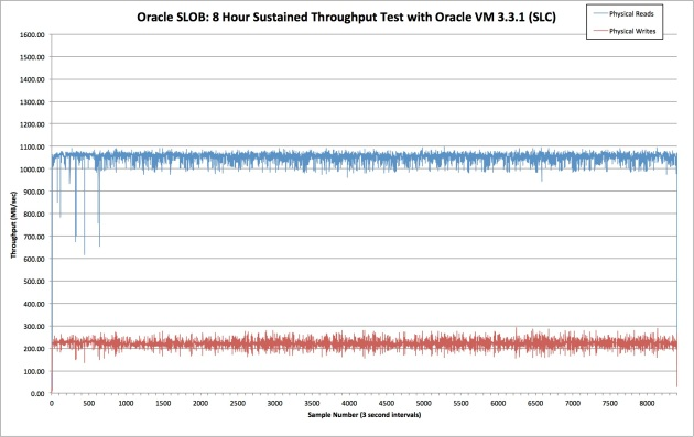 Oracle SLOB- 8 Hour Sustained Throughput Test with Oracle VM 3.3.1 (SLC)