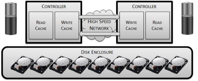 build-a-disk-array5