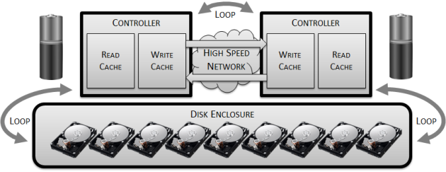 build-a-disk-array6