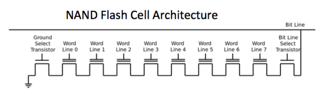 NAND-flash-structure