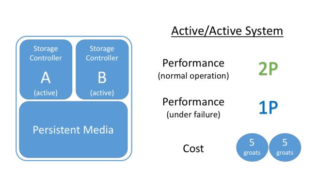 active-active