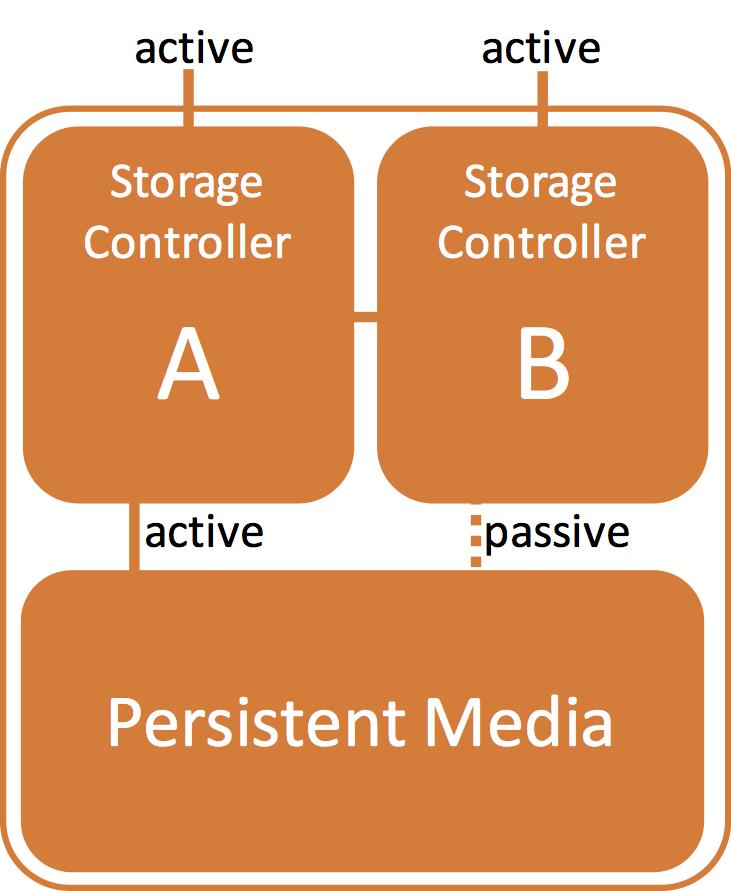 All Flash Arrays: Active/Active versus Active/Passive | flashdba