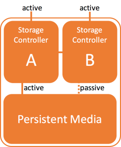 active-passive-backend