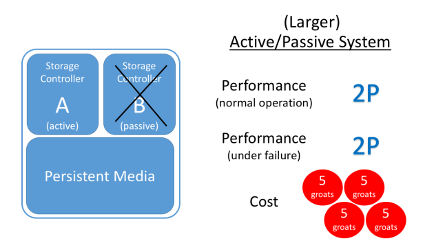 active-passive-larger